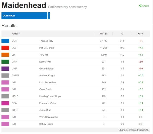 lord buckethead results