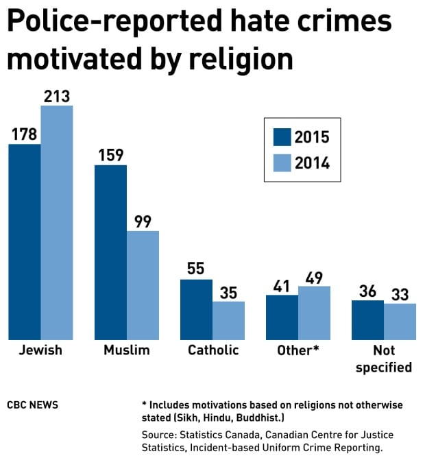 Hate crimes on the rise in Canada, Muslims targeted: StatsCan