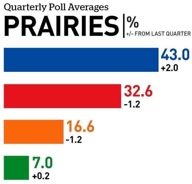 Prairie quarterly poll averages June 2017