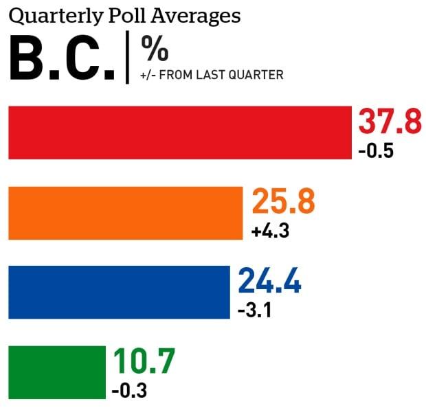 BC quarterly poll averages June 2017