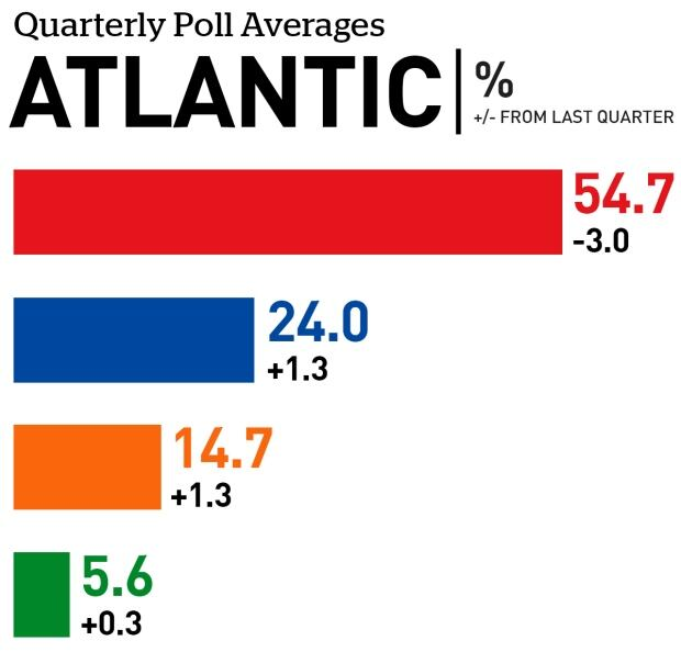 Atlantic quarterly poll averages June 2017