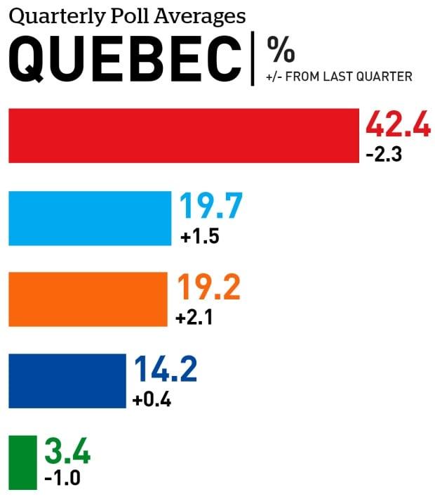 Quebec quarterly poll averages
