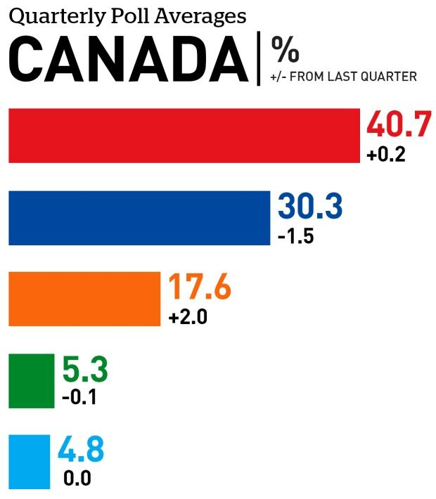 Canada quarterly poll averages June 2017