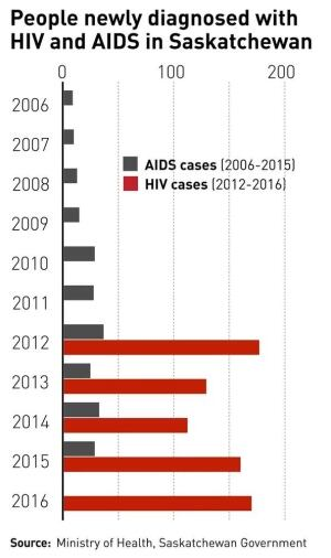 HIV and AIDS statistics Saskatchewan