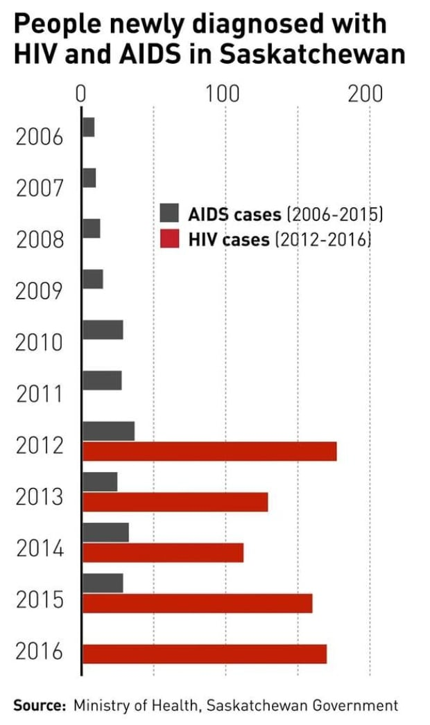 HIV and AIDS statistics Saskatchewan