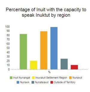 Inuktut speakers by Inuit region