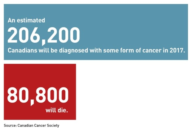 cancer stats 1