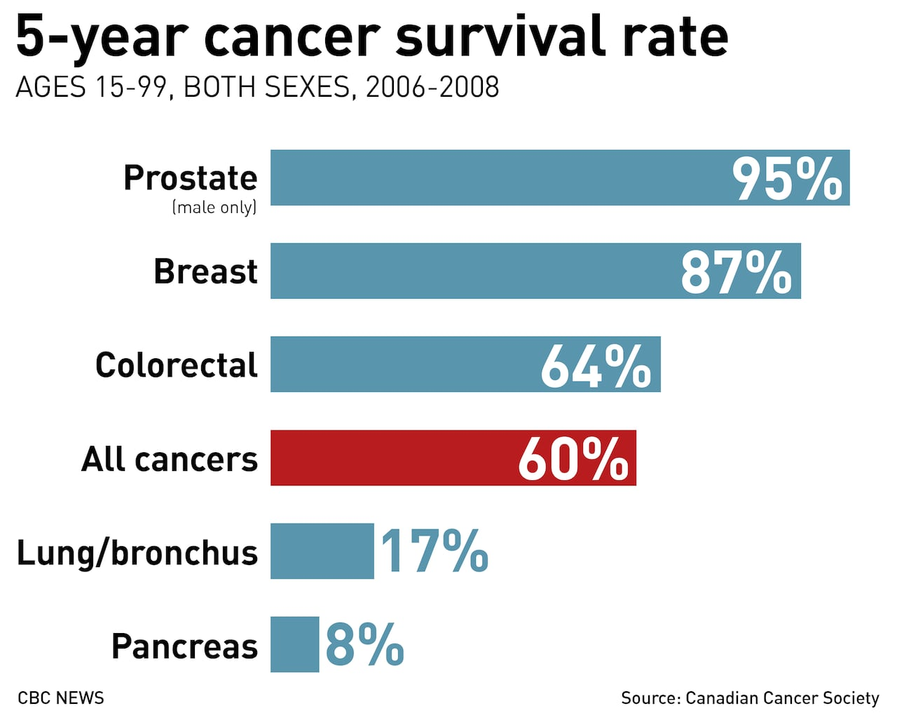 1 In 2 Canadians Will Get Cancer Cancer Society Cbc News