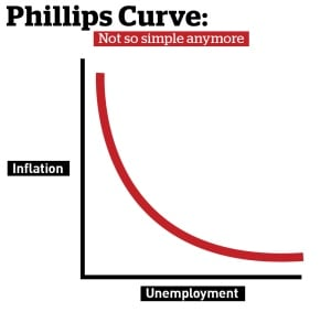 Phillips Curve, CBC graphic by Natalie Holdway