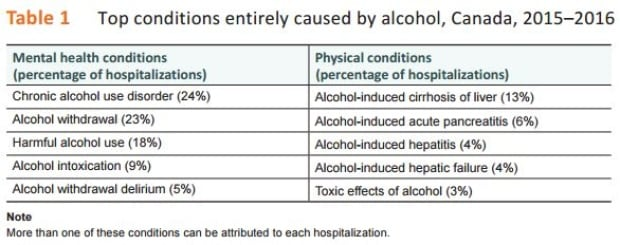 alcohol hospitalizations