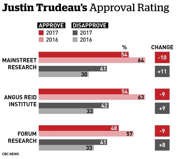 Trudeau approval ratings polls