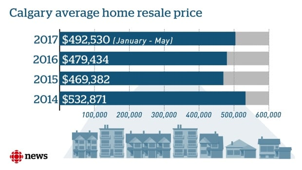 Resale home prices in Calgary since 2014