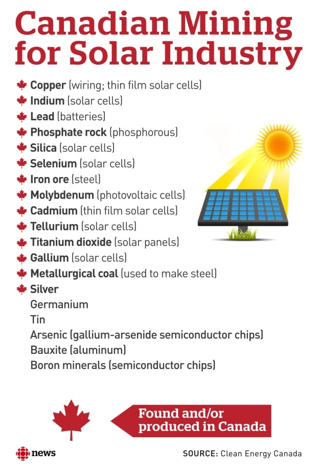 Canadian Mining for Solar Industry