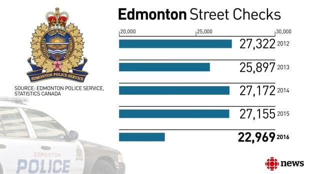 Edmonton Street Checks 1