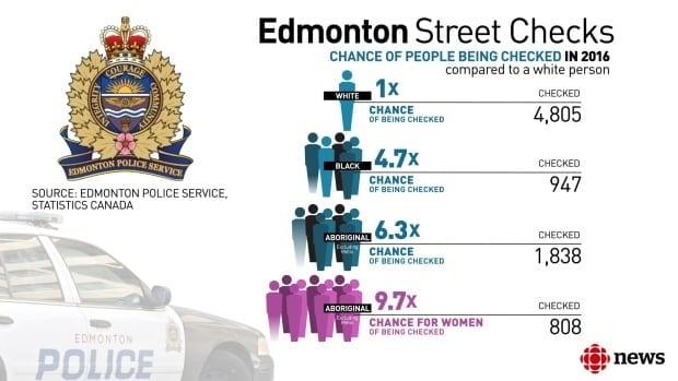 Edmonton Street checks graphic