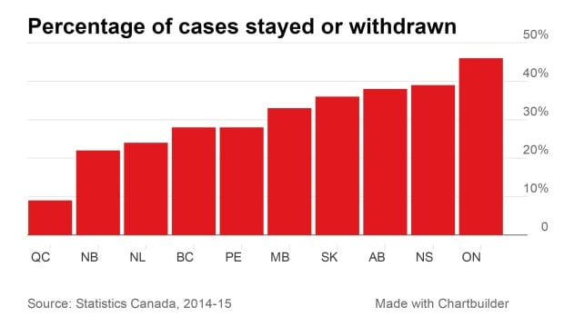 Percentage of cases stayed or withdrawn