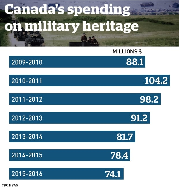 Military heritage spending