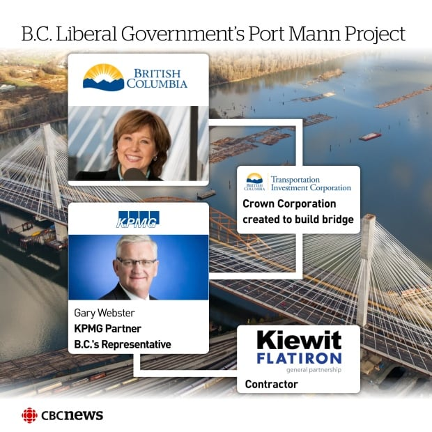 Who's Who Port Mann