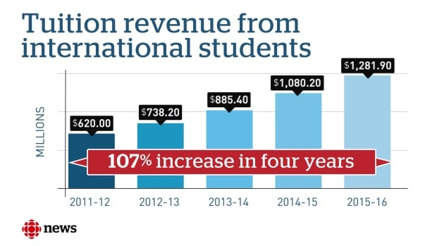 Tuition revenue from international students