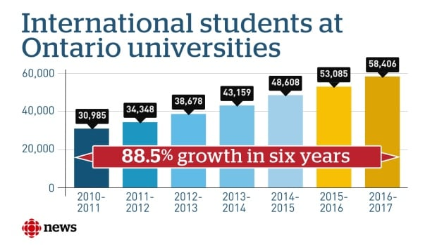 International students at Ontario universities