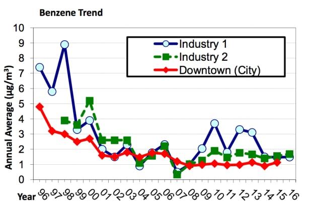 Benzene trends