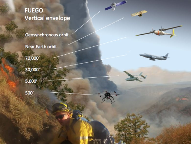 Fighting forest fires with technology: How drones and