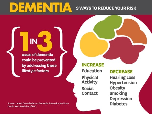 Dementia prevention strategies