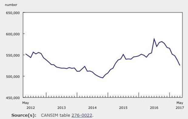 EI beneficiaries Canada