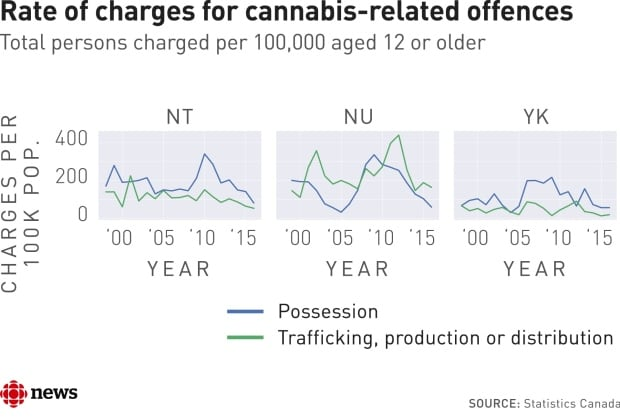 cannabis-related offences canada territories