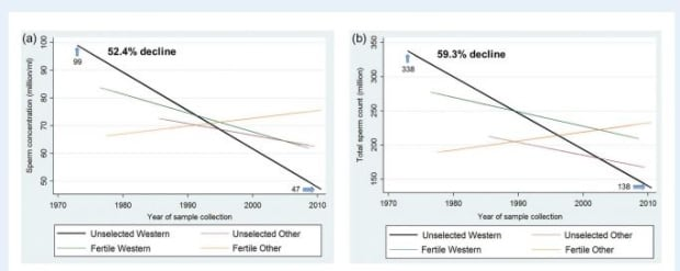 Chart showing sperm count decline 1973 to 2011