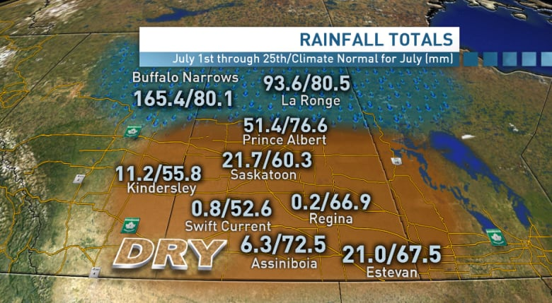 Regina and Swift Current could see their driest July on record | CBC