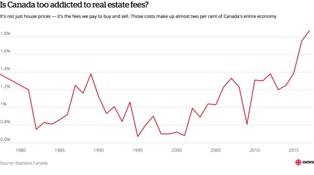 real estate fees chart