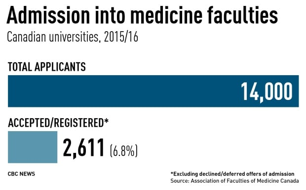 Admission into medicine faculties at Canadian universities
