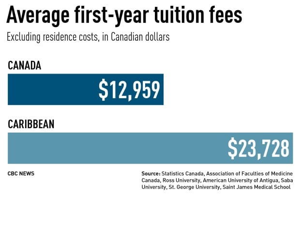 Average medical school tuition in Canada