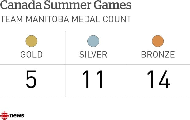 WPG WEB FACTOID CANADA SUMMER GAMES