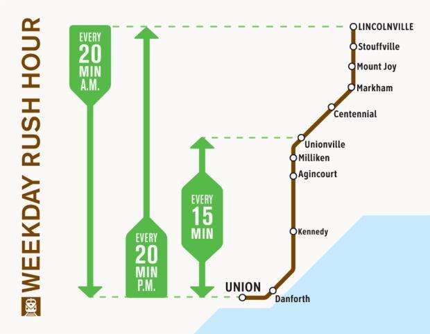 Go Transit Stouffville Future Plans