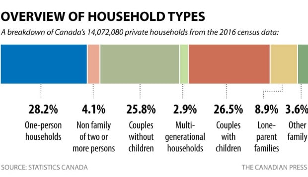 Census 2016: Household types
