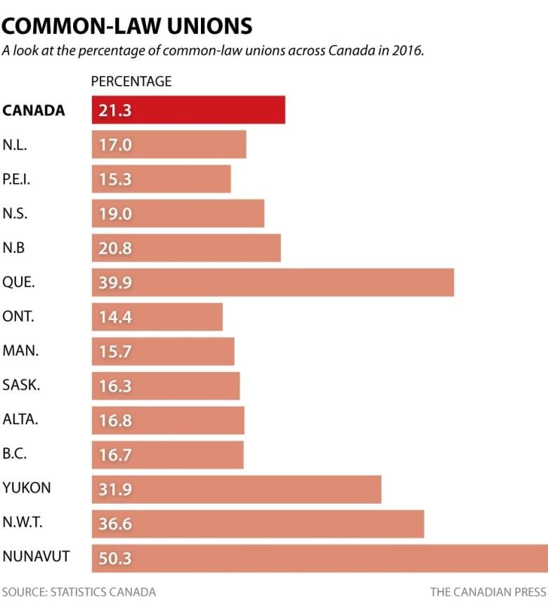 2016 census: Highlights of latest data on language, marital