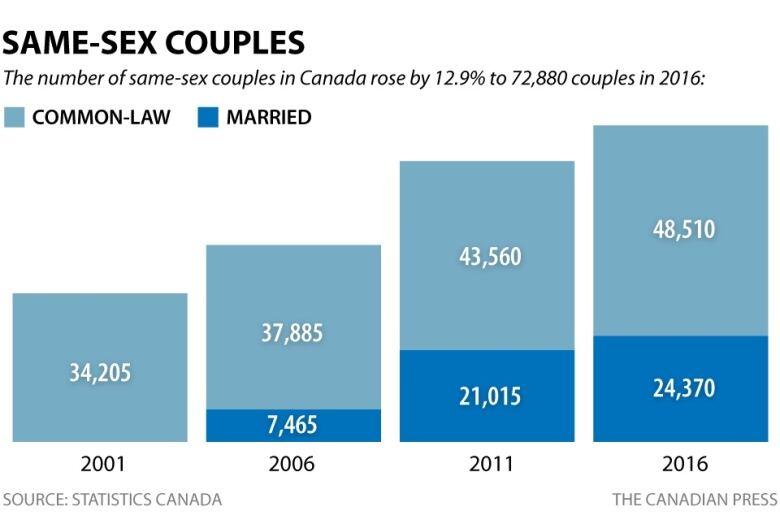 same sex divorce rates in Gatineau