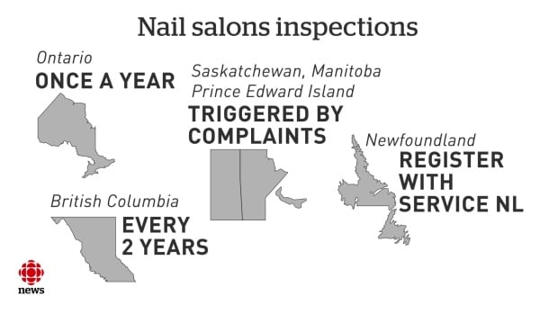 nail salon inspections frequency