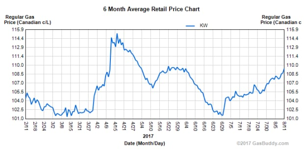 Kitchener-Waterloo gas price chart