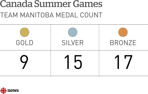 WPG WEB FACTOID CANADA SUMMER GAMES