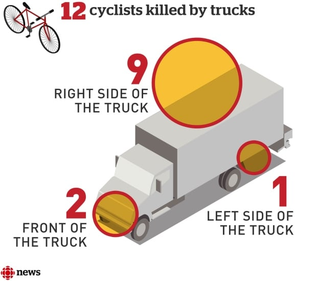 Cyclist truck deaths Montreal