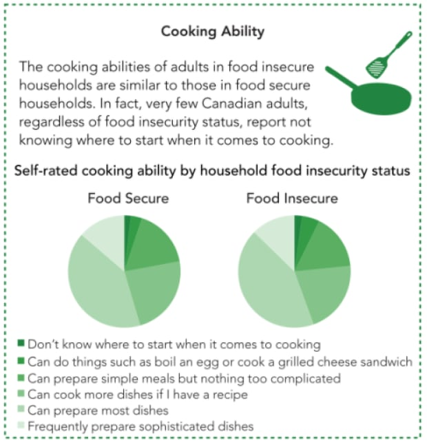 Food insecurity stats
