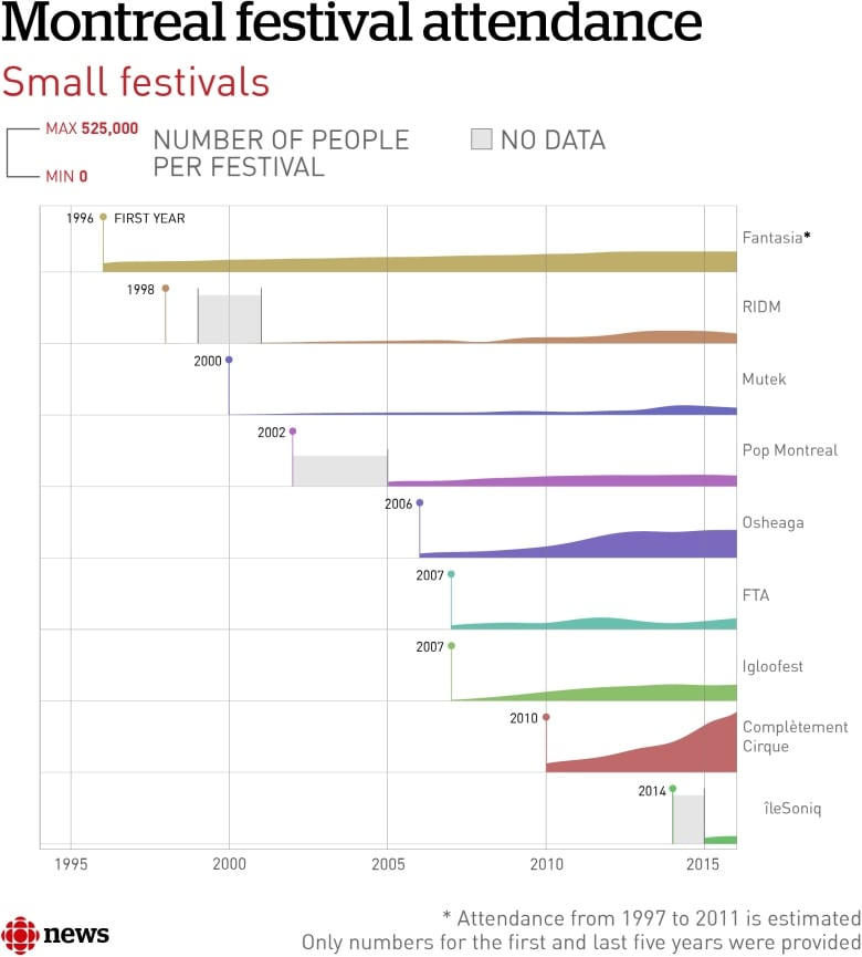 The steroidal growth of montreals festivals in charts cbc news smaller festivals the long tail ccuart Gallery