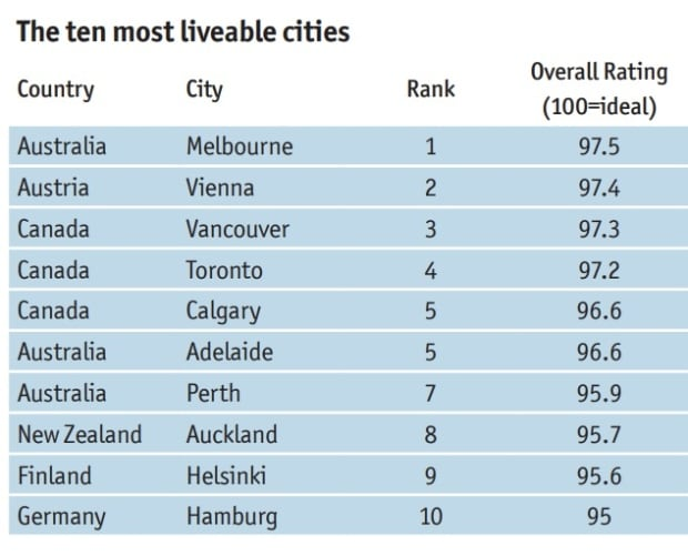 Melbourne named World's Most Liveable City seventh time in a row