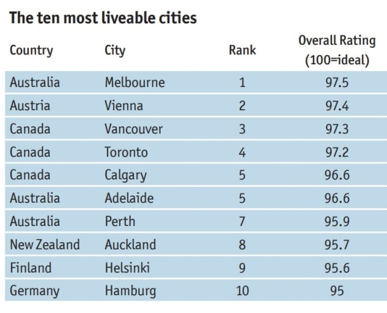 Most livable city