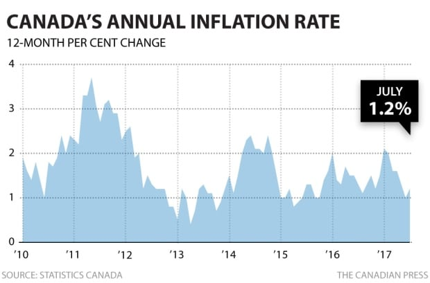 Inflation July