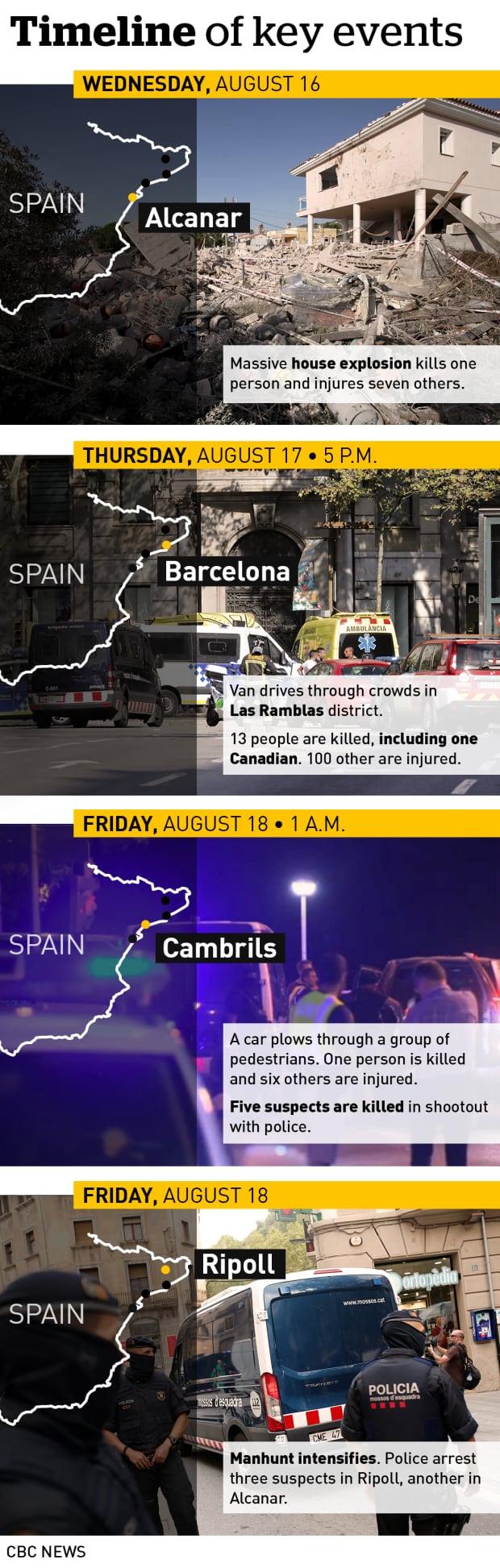 Spain attacks graphic