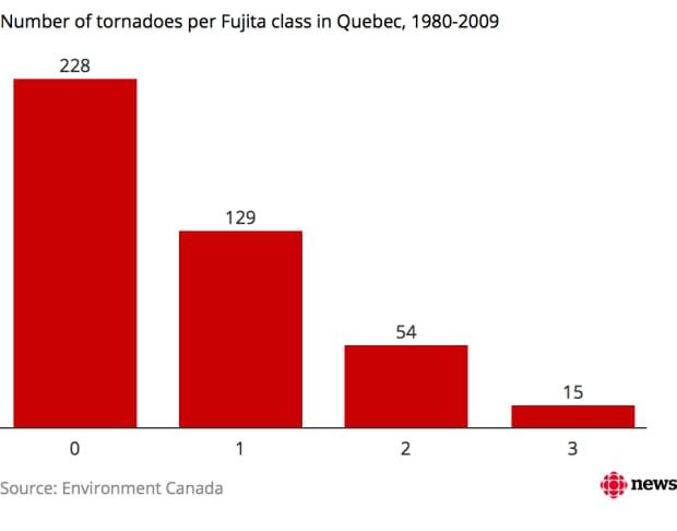 tornado chart quebec fujita